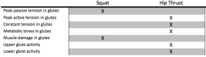 Squat:Hip Thrust